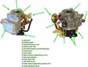 Carburettor_parts_carbs